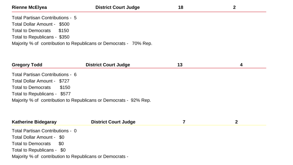 This image has an empty alt attribute; its file name is 2020-Dist.-Court-Judicial-Candidate-Campaign-10-1024x576.png